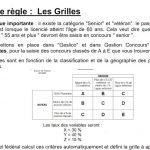 Grilles de points automatique si Gestion Concours sur concours de Pétanque FFPJP